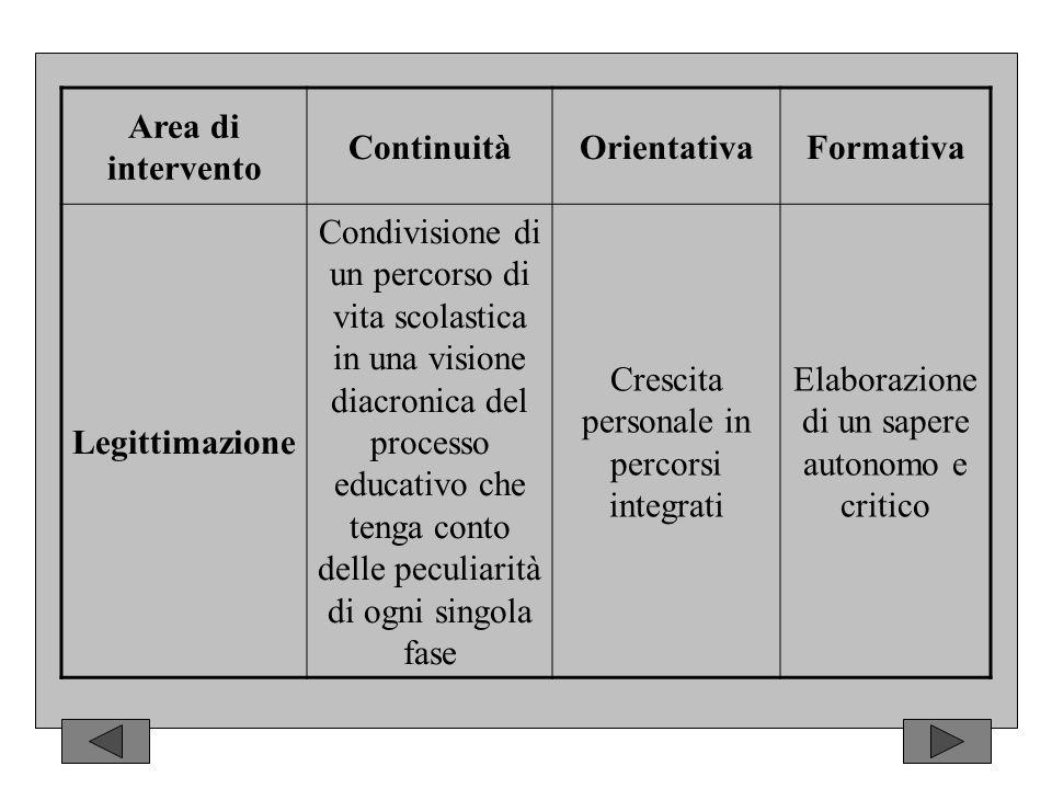 Area di intervento ContinuitàOrientativaFormativa Legittimazione Condivisione di un percorso di vita scolastica in una visione diacronica del processo educativo che tenga conto delle peculiarità di ogni singola fase Crescita personale in percorsi integrati Elaborazione di un sapere autonomo e critico