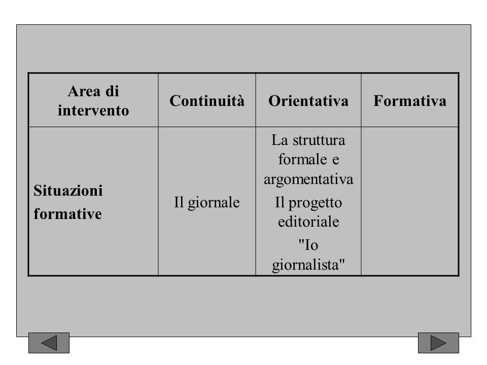 Area di intervento ContinuitàOrientativaFormativa Situazioni formative Il giornale La struttura formale e argomentativa Il progetto editoriale Io giornalista