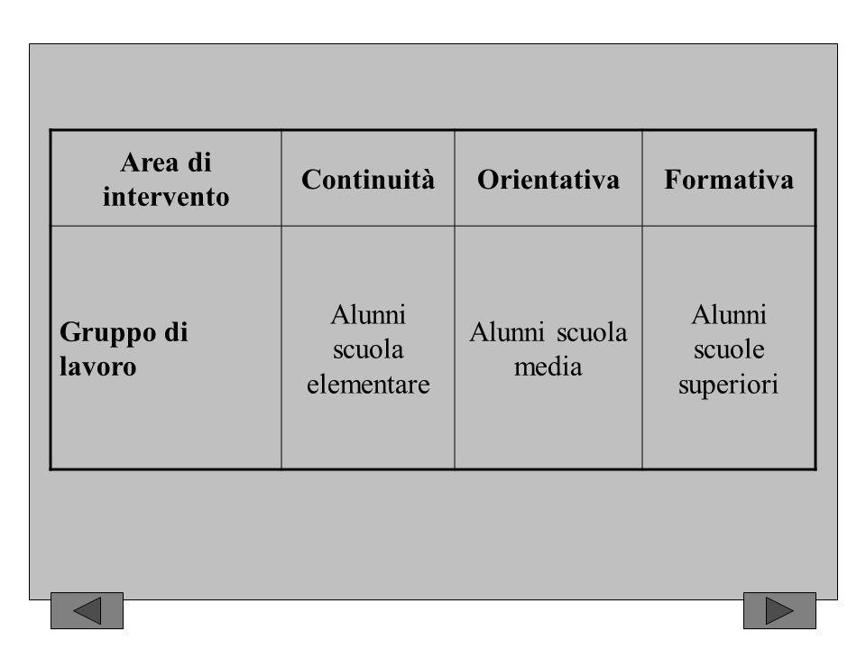 Area di intervento ContinuitàOrientativaFormativa Gruppo di lavoro Alunni scuola elementare Alunni scuola media Alunni scuole superiori