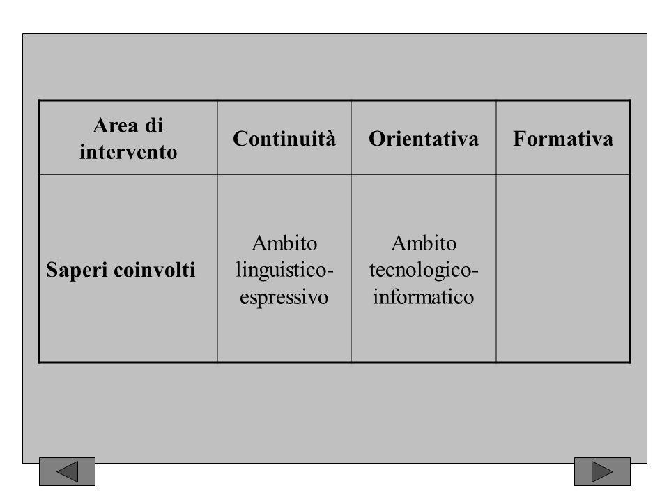 Area di intervento ContinuitàOrientativaFormativa Indicatori Acquisizione di competenze linguistiche, espressive Autonomia organizzativa e gestionale