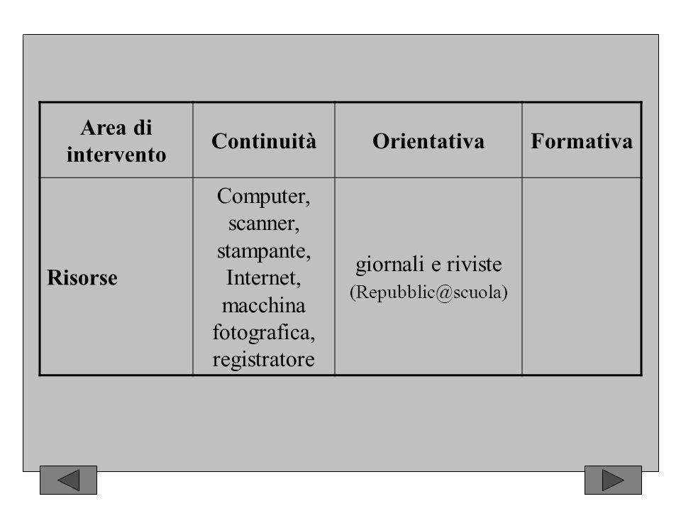Area di intervento ContinuitàOrientativaFormativa Risorse Computer, scanner, stampante, Internet, macchina fotografica, registratore giornali e riviste (Repubblic@scuola)