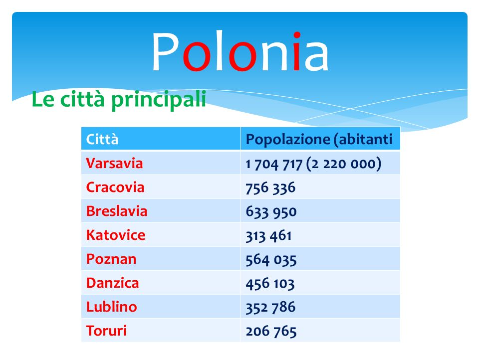 PoloniaPolonia CittàPopolazione (abitanti Varsavia1 704 717 (2 220 000) Cracovia756 336 Breslavia633 950 Katovice313 461 Poznan564 035 Danzica456 103