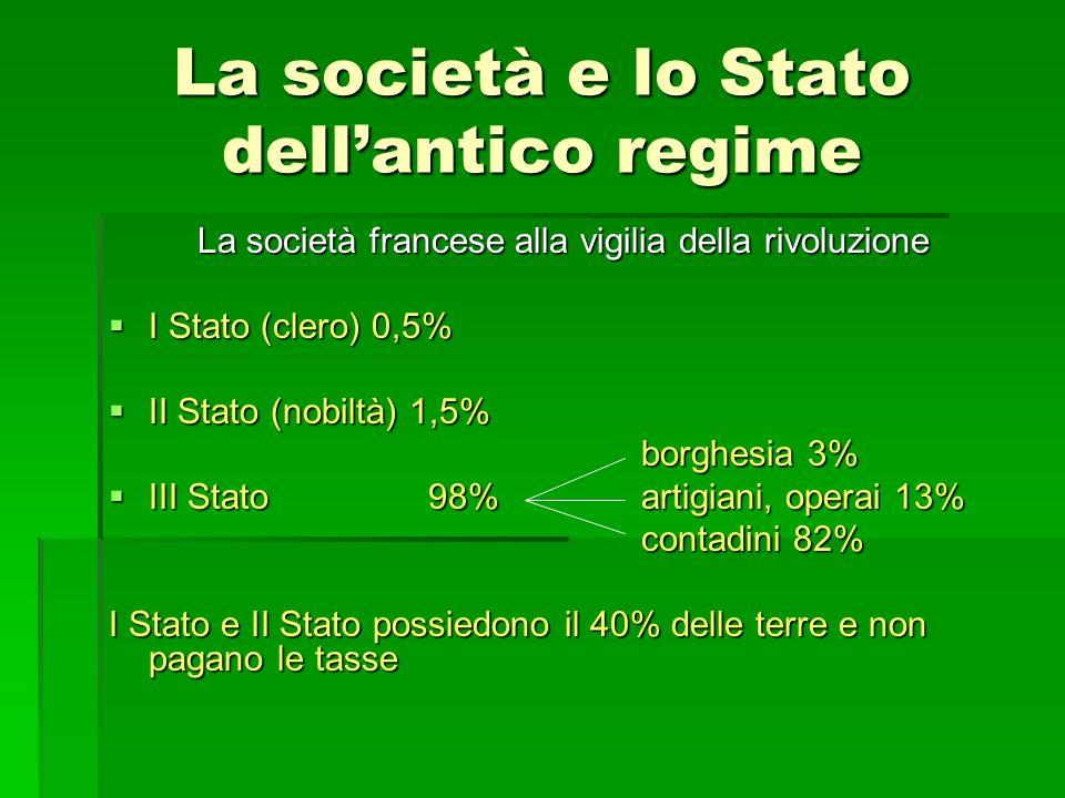 La società e lo Stato dellantico regime La società francese alla vigilia della rivoluzione I Stato (clero) 0,5% II Stato (nobiltà) 1,5% borghesia 3% I