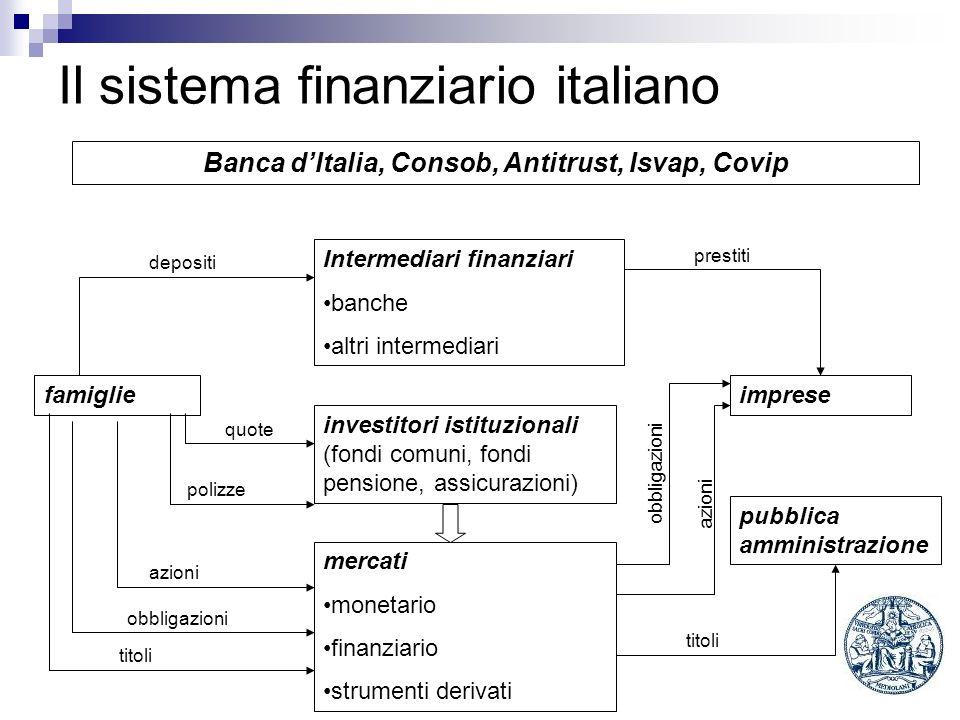 Il sistema finanziario italiano Banca dItalia, Consob, Antitrust, Isvap, Covip Intermediari finanziari banche altri intermediari imprese pubblica ammi