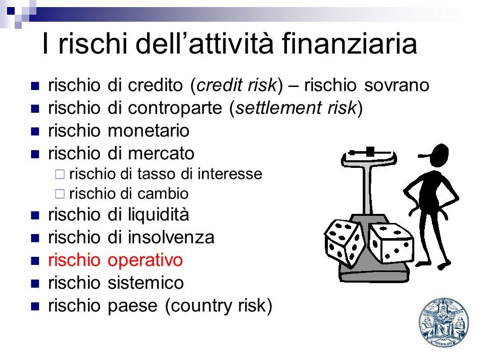 I rischi dellattività finanziaria rischio di credito (credit risk) – rischio sovrano rischio di controparte (settlement risk) rischio monetario rischi
