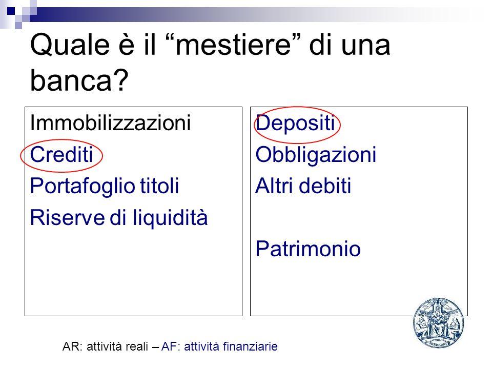 Quale è il mestiere di una banca? Immobilizzazioni Crediti Portafoglio titoli Riserve di liquidità Depositi Obbligazioni Altri debiti Patrimonio AR: a