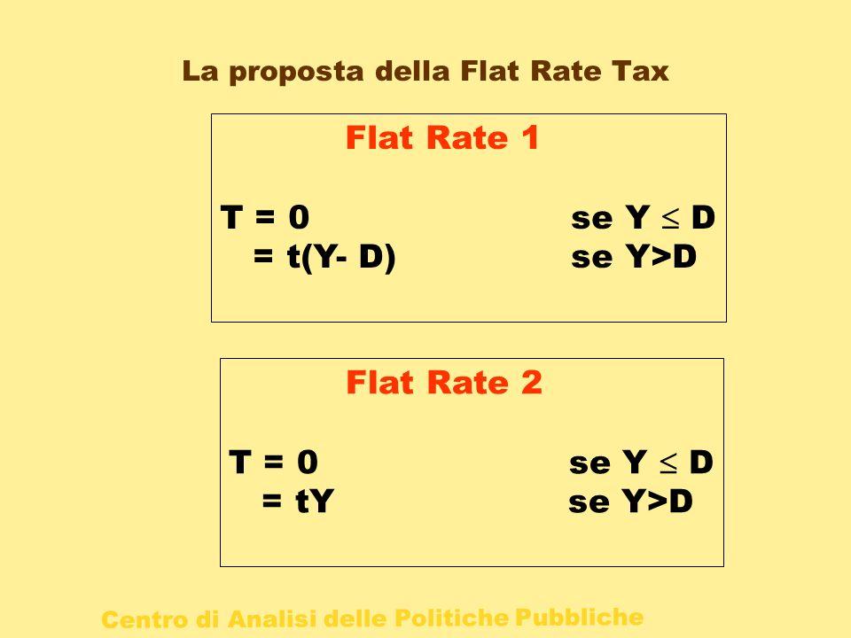 Centro di Analisi delle Politiche Pubbliche La proposta della Flat Rate Tax Flat Rate 1 T = 0 se Y D = t(Y- D) se Y>D Flat Rate 2 T = 0 se Y D = tY se