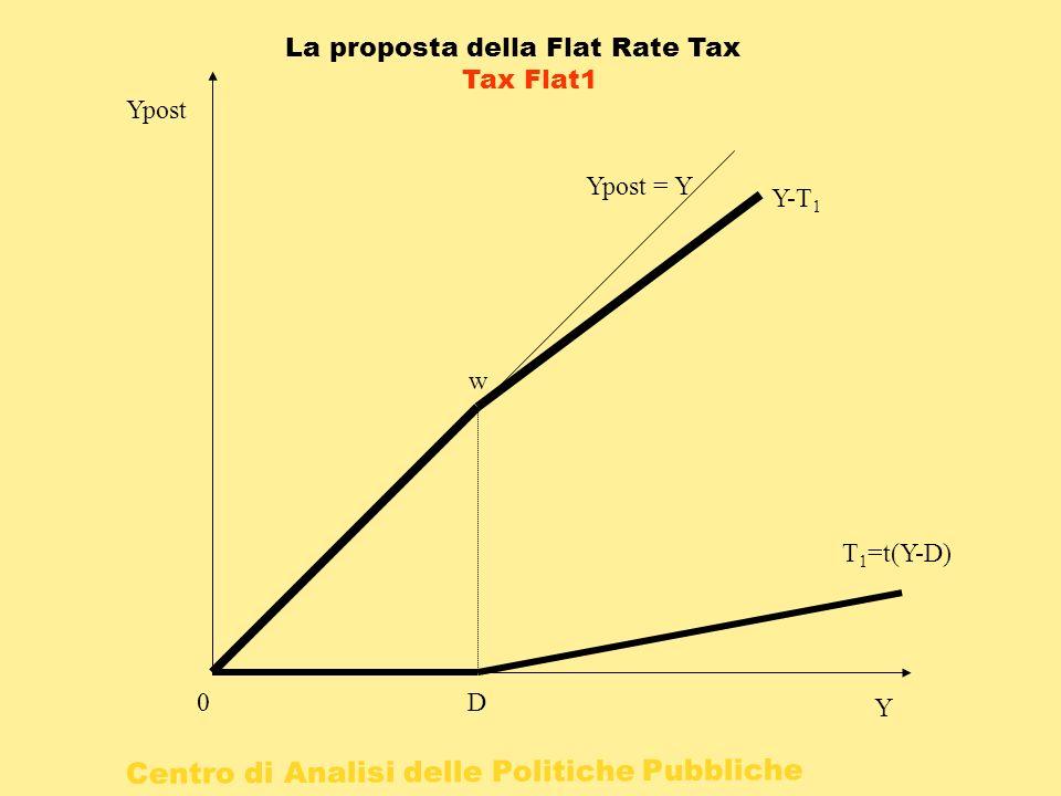 Centro di Analisi delle Politiche Pubbliche 0 Y Ypost D T 1 =t(Y-D) Ypost = Y Y-T 1 w La proposta della Flat Rate Tax Tax Flat1