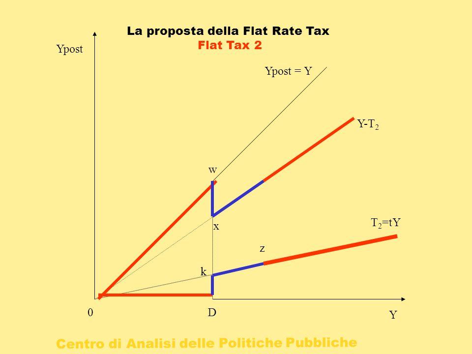 Centro di Analisi delle Politiche Pubbliche 0 Y Ypost D T 2 =tY Ypost = Y Y-T 2 k z w x La proposta della Flat Rate Tax Flat Tax 2