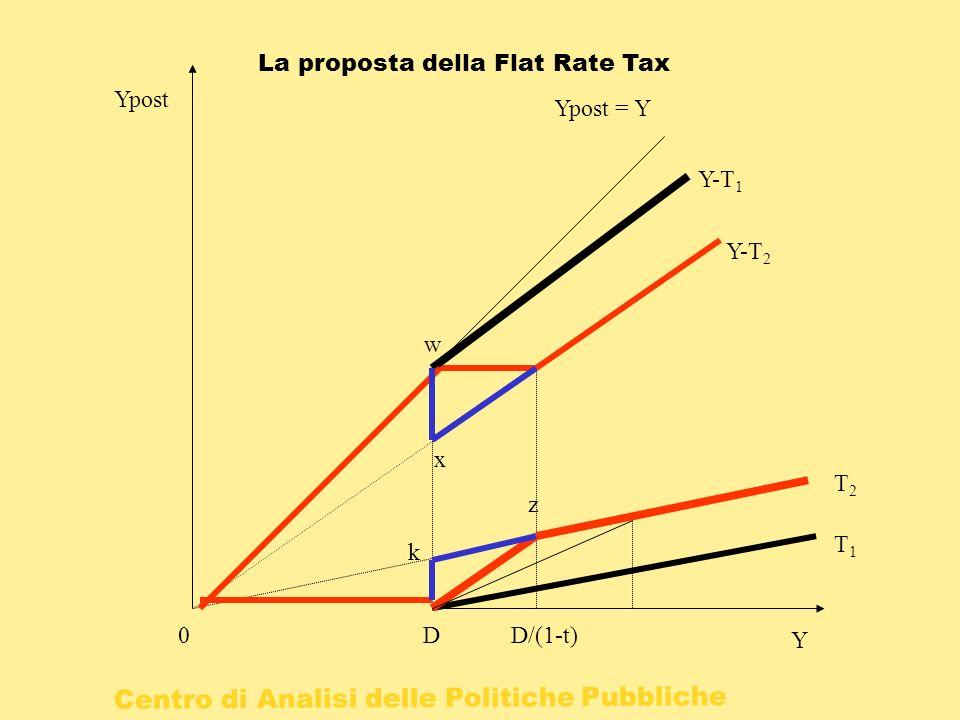 Centro di Analisi delle Politiche Pubbliche 0 Y Ypost DD/(1-t) T1T1 T2T2 Ypost = Y Y-T 1 Y-T 2 k z w x La proposta della Flat Rate Tax