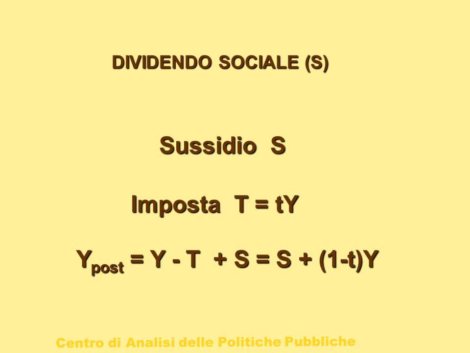 Centro di Analisi delle Politiche Pubbliche DIVIDENDO SOCIALE (S) Imposta T = tY Y post = Y - T + S = S + (1-t)Y Sussidio S