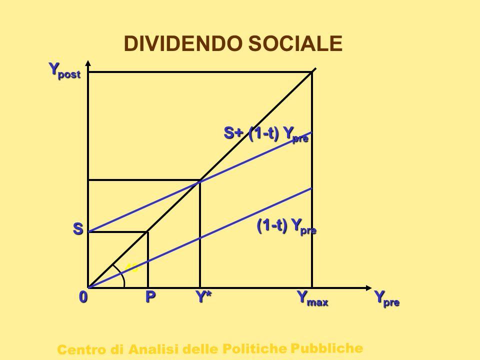 Centro di Analisi delle Politiche Pubbliche DIVIDENDO SOCIALE P0 Y pre Y post 45° Y* S Y max S+ (1-t) Y pre (1-t)