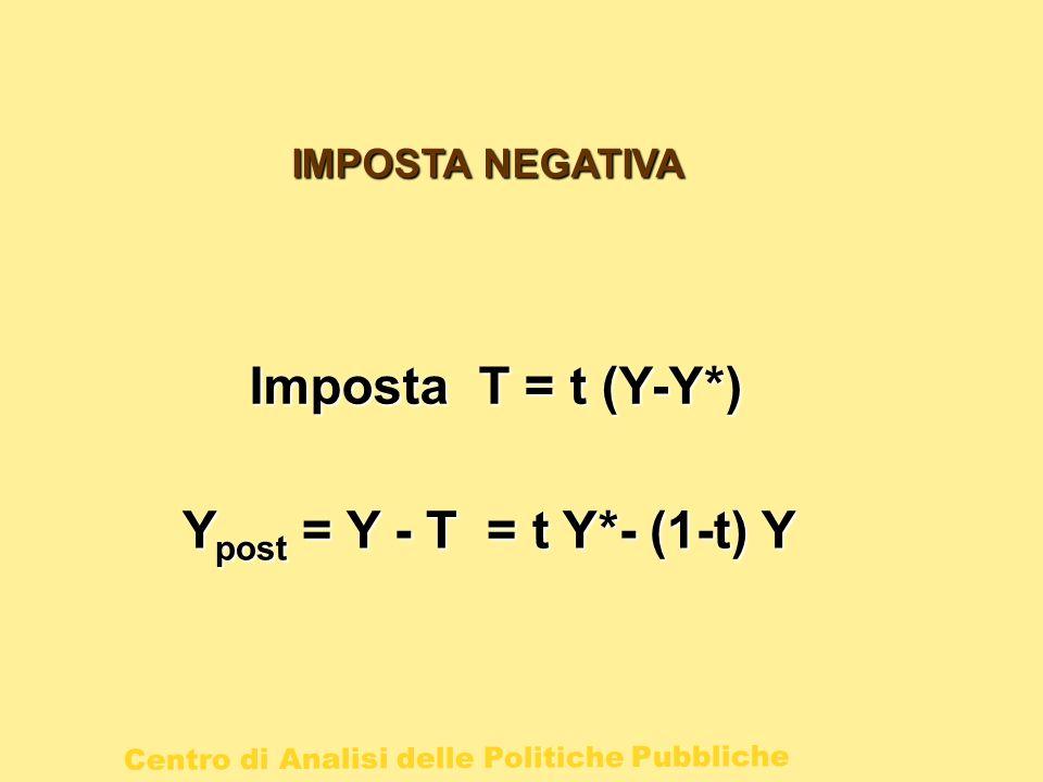 Centro di Analisi delle Politiche Pubbliche IMPOSTA NEGATIVA Imposta T = t (Y-Y*) Y post = Y - T = t Y*- (1-t) Y