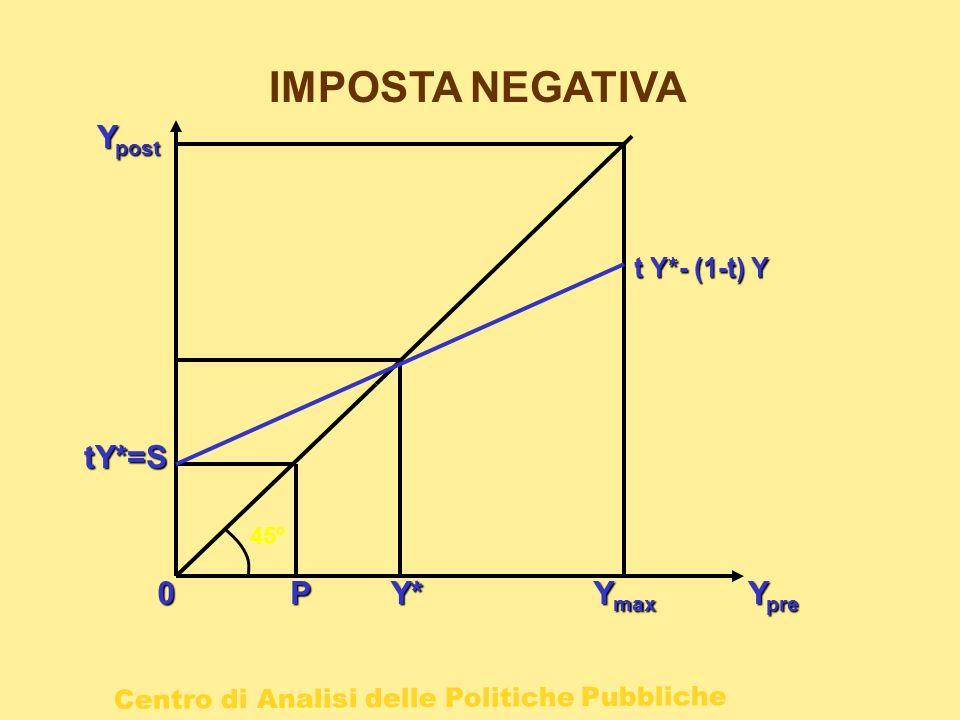 Centro di Analisi delle Politiche Pubbliche IMPOSTA NEGATIVA P0 Y pre Y post 45° Y* tY*=S Y max t Y*- (1-t) Y