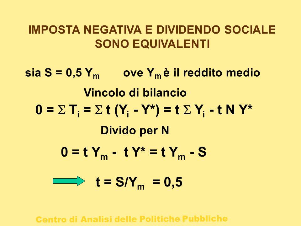 Centro di Analisi delle Politiche Pubbliche IMPOSTA NEGATIVA E DIVIDENDO SOCIALE SONO EQUIVALENTI sia S = 0,5 Y m ove Y m è il reddito medio Vincolo d