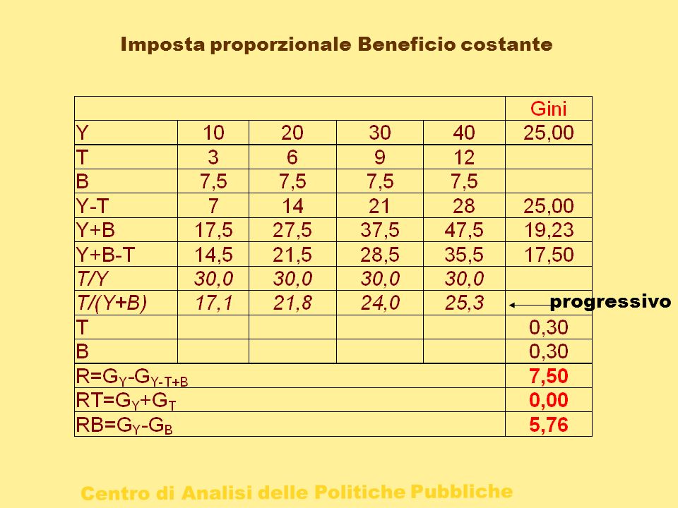 Centro di Analisi delle Politiche Pubbliche Imposta proporzionale Beneficio costante progressivo