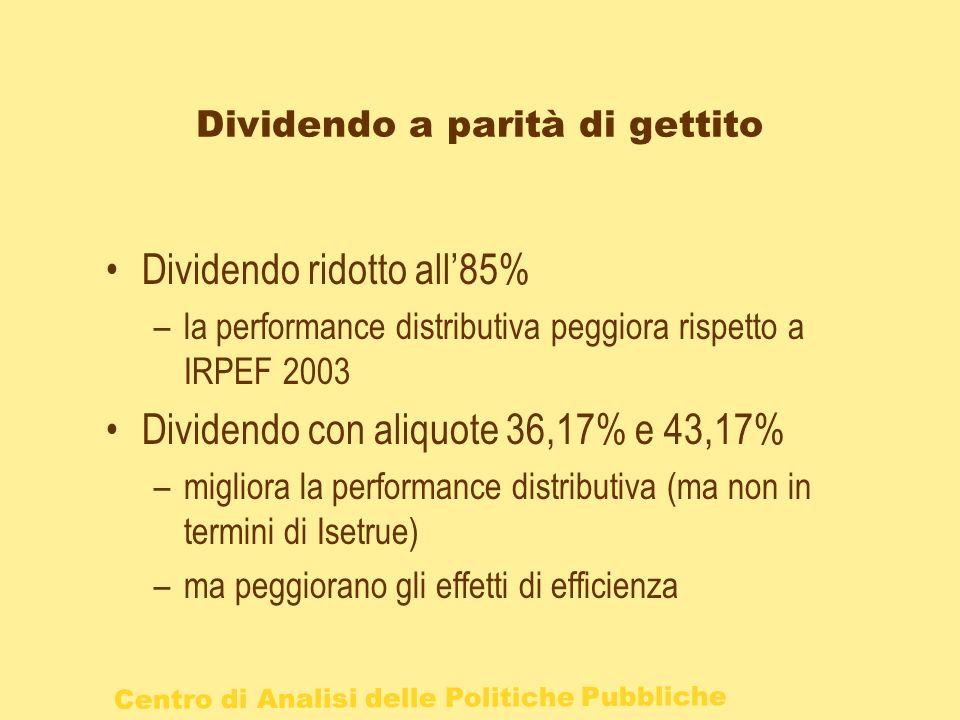 Dividendo a parità di gettito Dividendo ridotto all85% –la performance distributiva peggiora rispetto a IRPEF 2003 Dividendo con aliquote 36,17% e 43,