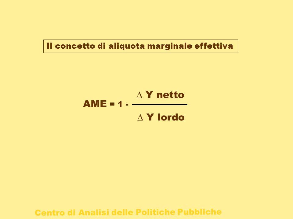 Il concetto di aliquota marginale effettiva AME = 1 - Y netto Y lordo