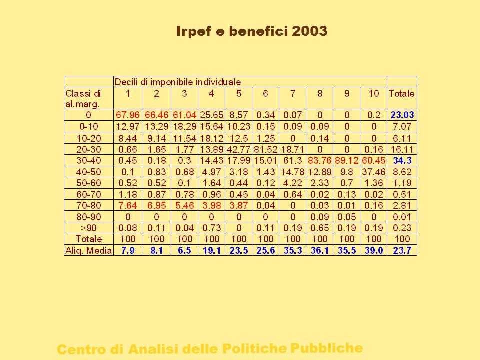Centro di Analisi delle Politiche Pubbliche Irpef e benefici 2003