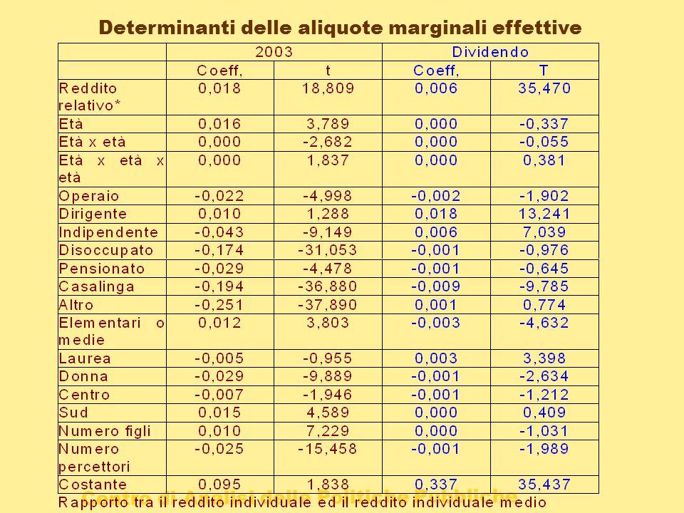 Centro di Analisi delle Politiche Pubbliche Determinanti delle aliquote marginali effettive
