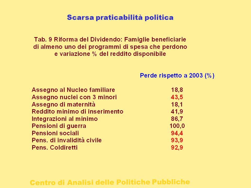 Centro di Analisi delle Politiche Pubbliche Scarsa praticabilità politica