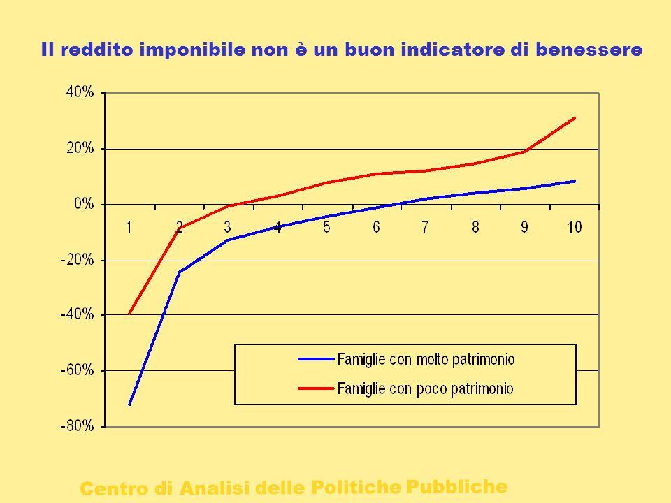 Centro di Analisi delle Politiche Pubbliche Il reddito imponibile non è un buon indicatore di benessere