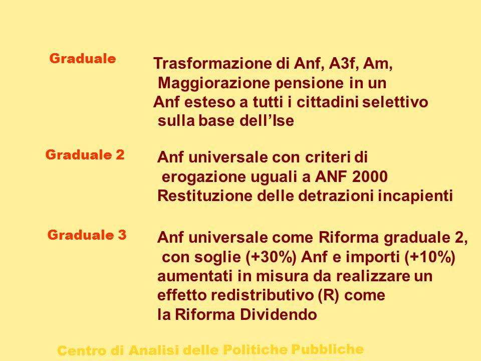 Centro di Analisi delle Politiche Pubbliche Graduale Graduale 2 Anf universale con criteri di erogazione uguali a ANF 2000 Restituzione delle detrazio