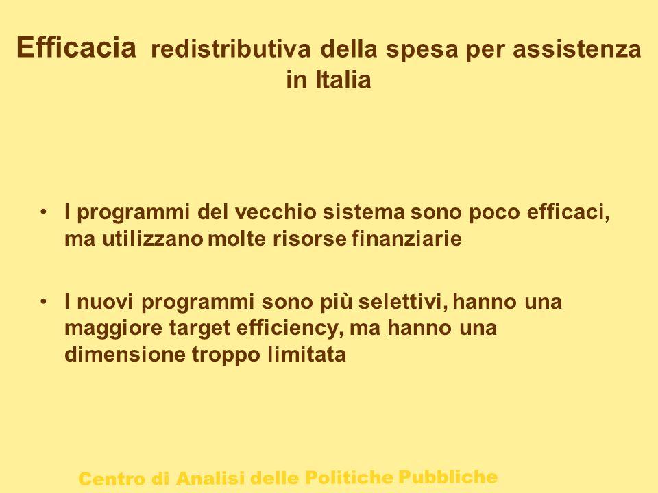 Centro di Analisi delle Politiche Pubbliche Efficacia redistributiva della spesa per assistenza in Italia I programmi del vecchio sistema sono poco ef