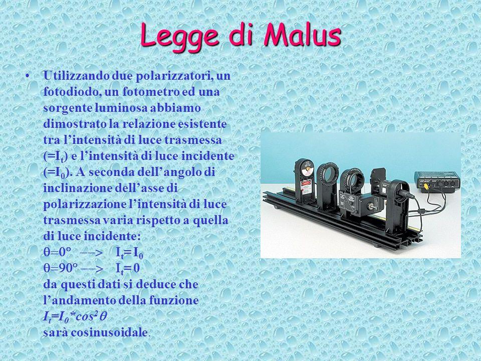 Legge di Malus Utilizzando due polarizzatori, un fotodiodo, un fotometro ed una sorgente luminosa abbiamo dimostrato la relazione esistente tra linten