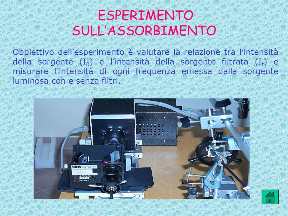 ESPERIMENTO SULLASSORBIMENTO Obbiettivo dellesperimento è valutare la relazione tra lintensità della sorgente (I 0 ) e lintensità della sorgente filtr