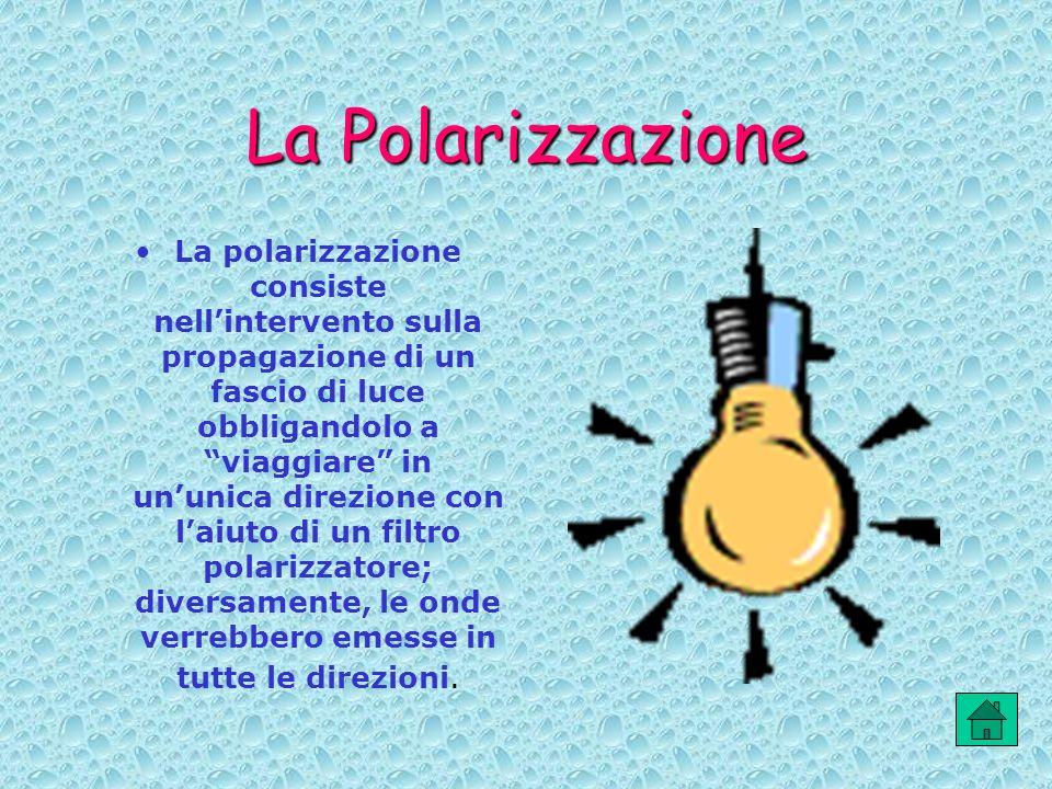 La Polarizzazione La polarizzazione consiste nellintervento sulla propagazione di un fascio di luce obbligandolo a viaggiare in ununica direzione con
