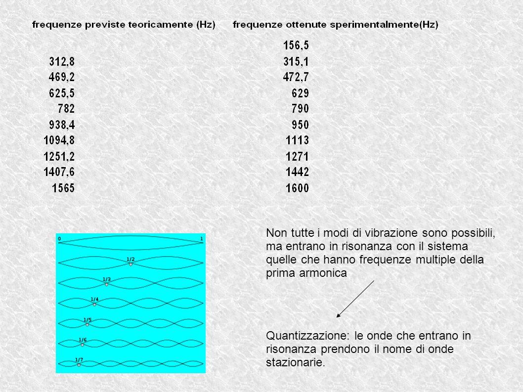 Non tutte i modi di vibrazione sono possibili, ma entrano in risonanza con il sistema quelle che hanno frequenze multiple della prima armonica Quantizzazione: le onde che entrano in risonanza prendono il nome di onde stazionarie.