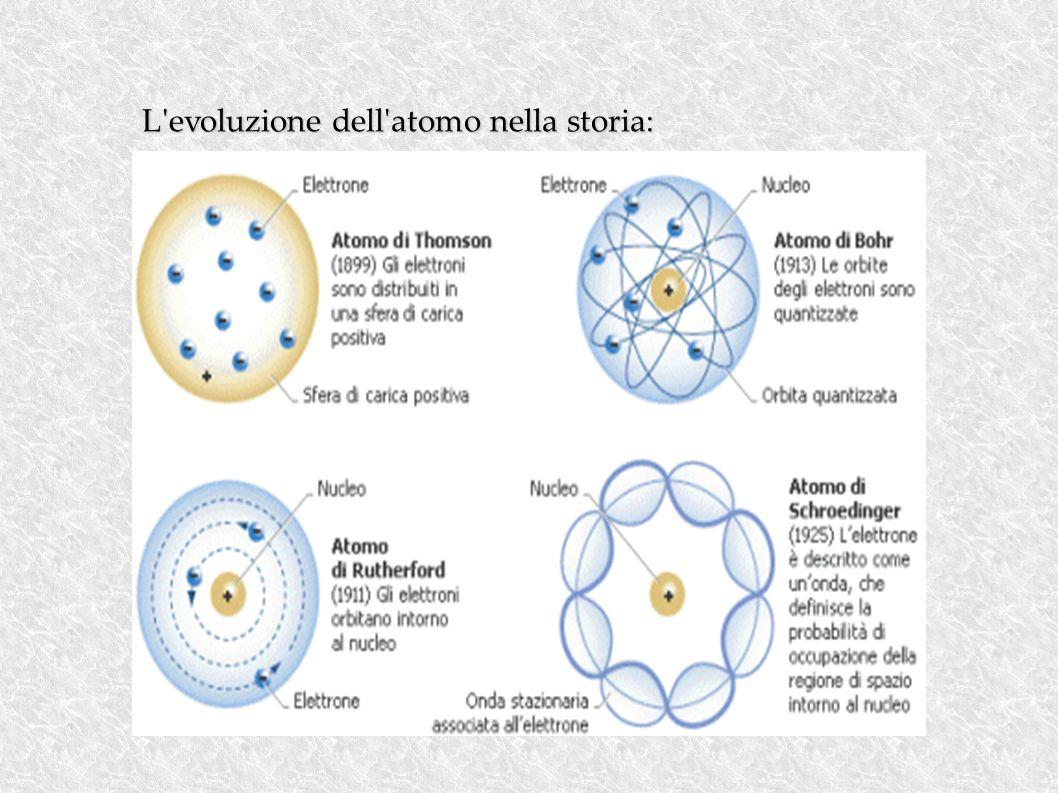 L evoluzione dell atomo nella storia: