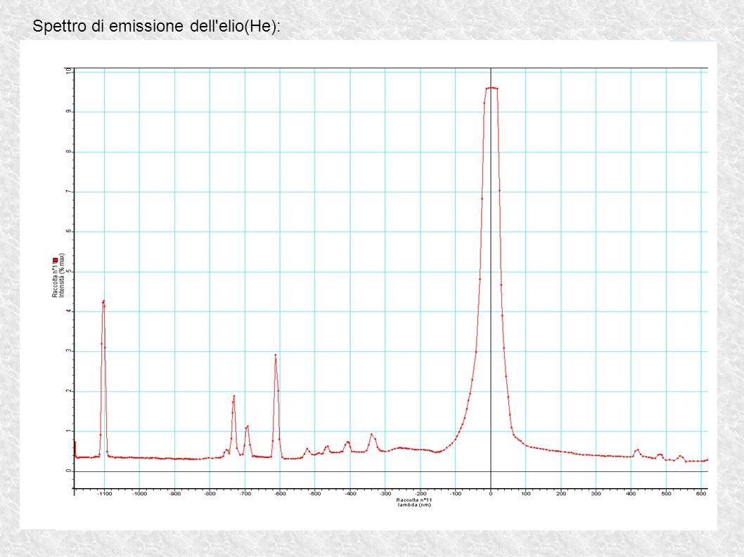 Spettro di emissione del mercurio(Hg):