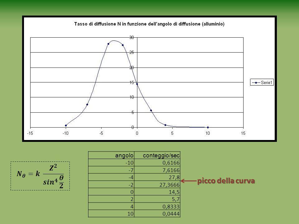 angoloconteggio/sec -100,6166 -77,6166 -427,8 -227,3666 014,5 25,7 40,8333 100,0444 picco della curva