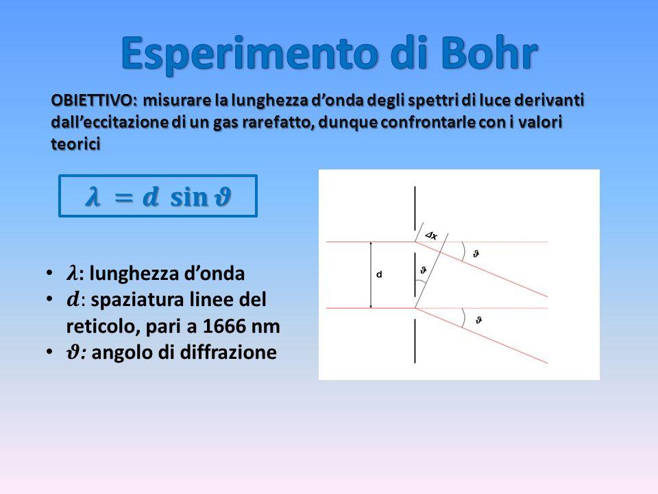 OBIETTIVO: misurare la lunghezza donda degli spettri di luce derivanti dalleccitazione di un gas rarefatto, dunque confrontarle con i valori teorici