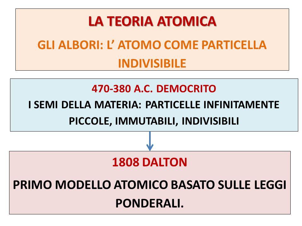 LA TEORIA ATOMICA GLI ALBORI: L ATOMO COME PARTICELLA INDIVISIBILE 470-380 A.C. DEMOCRITO I SEMI DELLA MATERIA: PARTICELLE INFINITAMENTE PICCOLE, IMMU