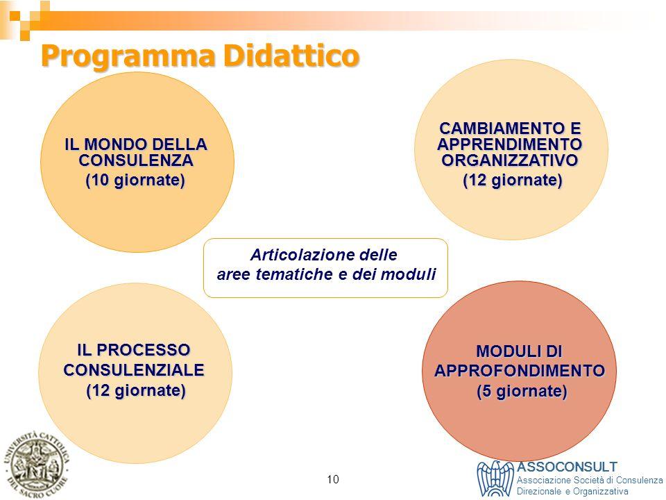 ASSOCONSULT Associazione Società di Consulenza Direzionale e Organizzativa 10 Programma Didattico IL MONDO DELLA CONSULENZA (10 giornate) IL PROCESSO