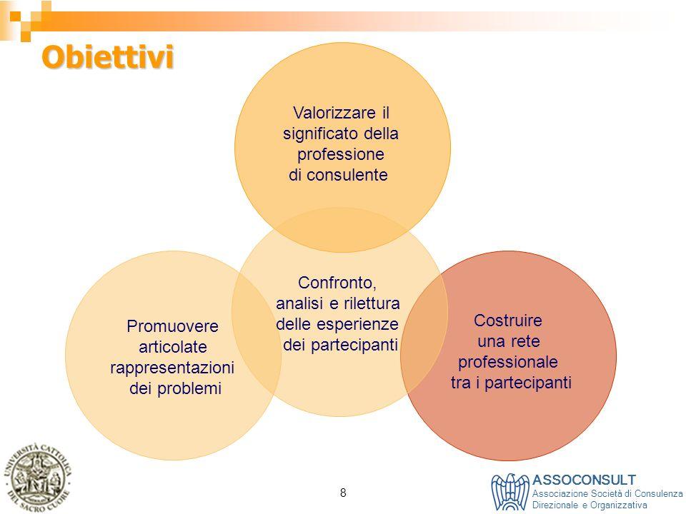 ASSOCONSULT Associazione Società di Consulenza Direzionale e Organizzativa 8 Obiettivi Valorizzare il significato della professione di consulente Cost