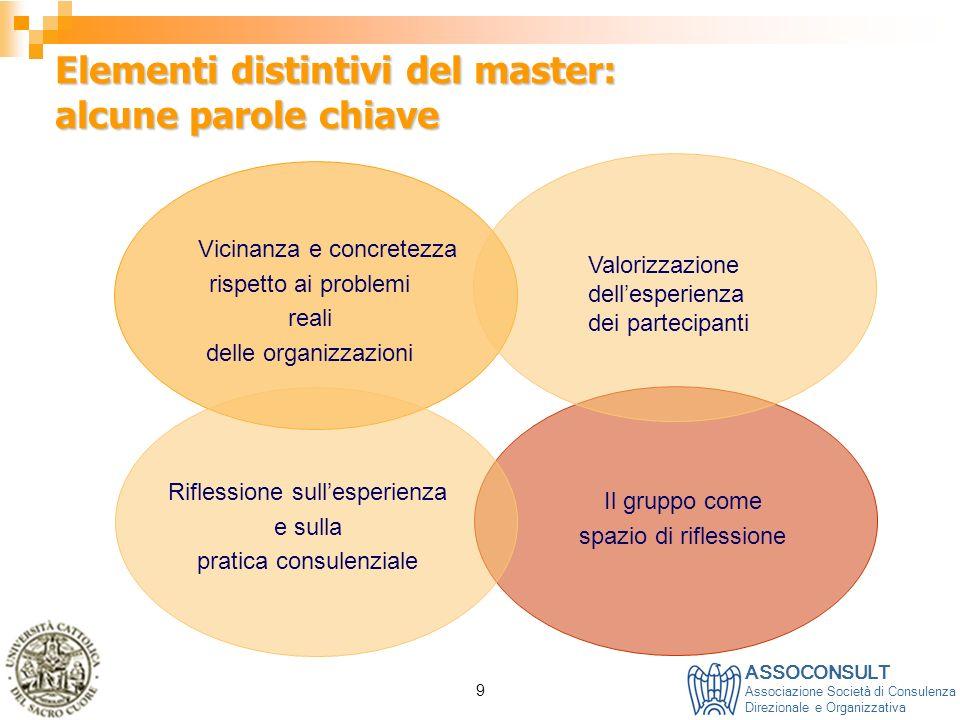 ASSOCONSULT Associazione Società di Consulenza Direzionale e Organizzativa 9 Elementi distintivi del master: alcune parole chiave Vicinanza e concrete