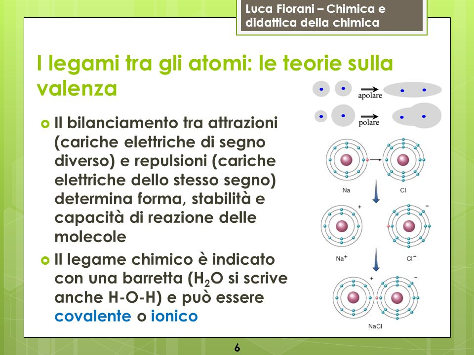 Luca Fiorani – Chimica e didattica della chimica I legami tra gli atomi: le teorie sulla valenza Il bilanciamento tra attrazioni (cariche elettriche d