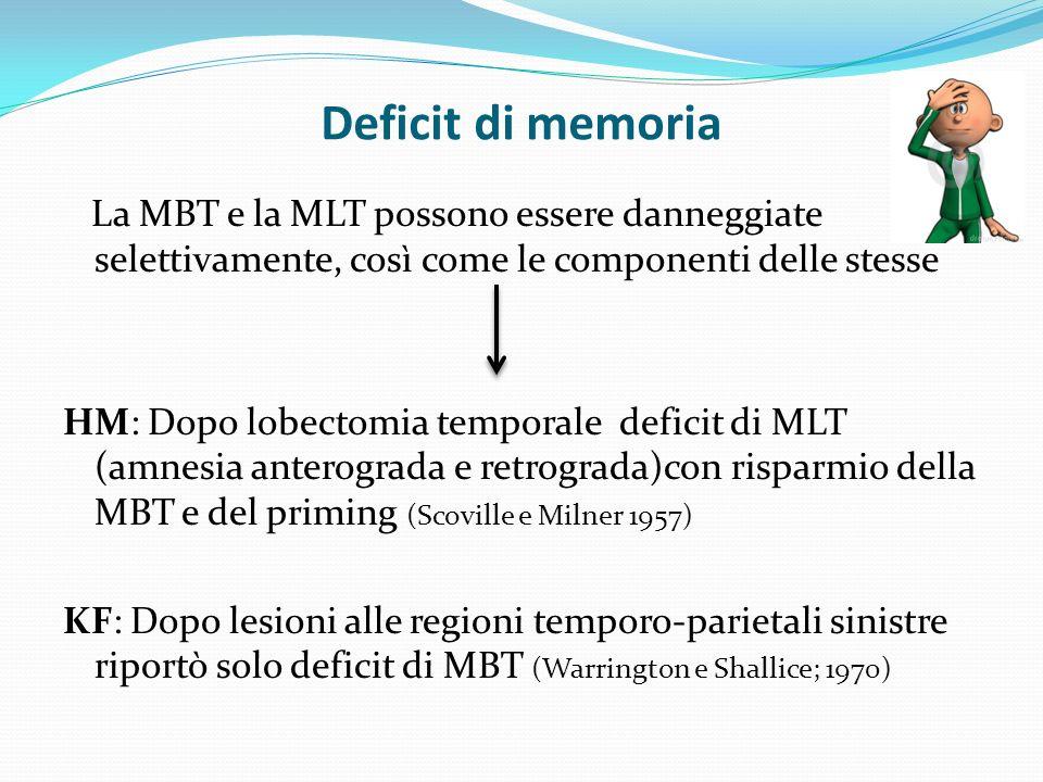 Deficit di memoria La MBT e la MLT possono essere danneggiate selettivamente, così come le componenti delle stesse HM: Dopo lobectomia temporale deficit di MLT (amnesia anterograda e retrograda)con risparmio della MBT e del priming (Scoville e Milner 1957) KF: Dopo lesioni alle regioni temporo-parietali sinistre riportò solo deficit di MBT (Warrington e Shallice; 1970)
