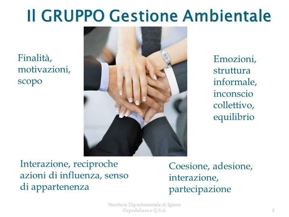 Struttura Dipartimentale di Igiene Ospedaliera e Q.S.A.8 Interazione, reciproche azioni di influenza, senso di appartenenza Finalità, motivazioni, sco