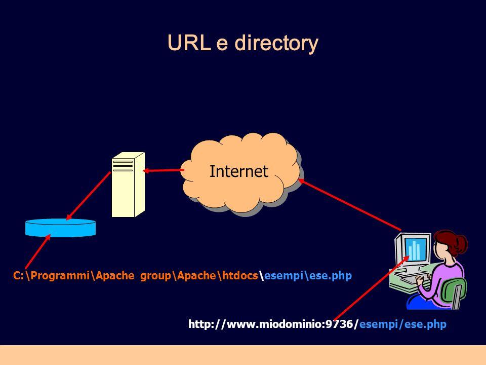 URL e directory C:\Programmi\Apache group\Apache\htdocs\esempi\ese.php Internet http://www.miodominio:9736/esempi/ese.php
