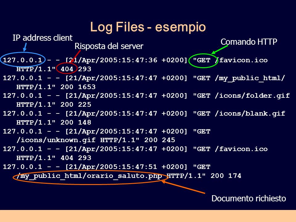 Log Files - esempio 127.0.0.1 - - [21/Apr/2005:15:47:36 +0200] GET /favicon.ico HTTP/1.1 404 293 127.0.0.1 - - [21/Apr/2005:15:47:47 +0200] GET /my_public_html/ HTTP/1.1 200 1653 127.0.0.1 - - [21/Apr/2005:15:47:47 +0200] GET /icons/folder.gif HTTP/1.1 200 225 127.0.0.1 - - [21/Apr/2005:15:47:47 +0200] GET /icons/blank.gif HTTP/1.1 200 148 127.0.0.1 - - [21/Apr/2005:15:47:47 +0200] GET /icons/unknown.gif HTTP/1.1 200 245 127.0.0.1 - - [21/Apr/2005:15:47:47 +0200] GET /favicon.ico HTTP/1.1 404 293 127.0.0.1 - - [21/Apr/2005:15:47:51 +0200] GET /my_public_html/orario_saluto.php HTTP/1.1 200 174 IP address client Risposta del server Comando HTTP Documento richiesto