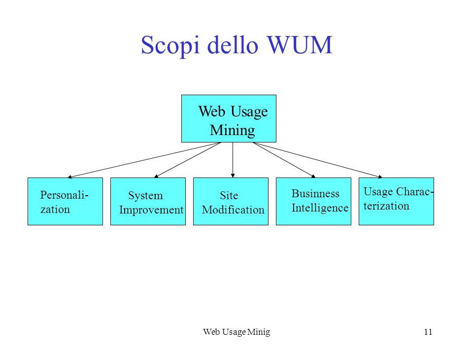 Web Usage Minig11 Scopi dello WUM Web Usage Mining Personali- zation System Improvement Site Modification Businness Intelligence Usage Charac- terizat