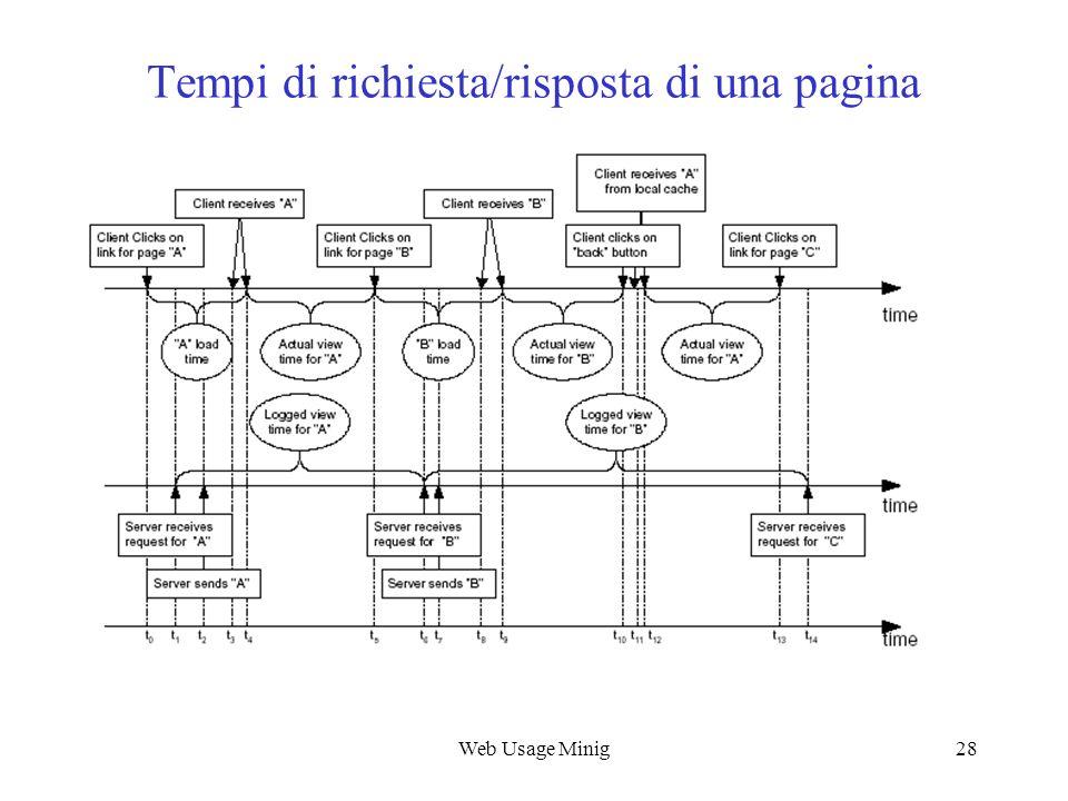 Web Usage Minig28 Tempi di richiesta/risposta di una pagina