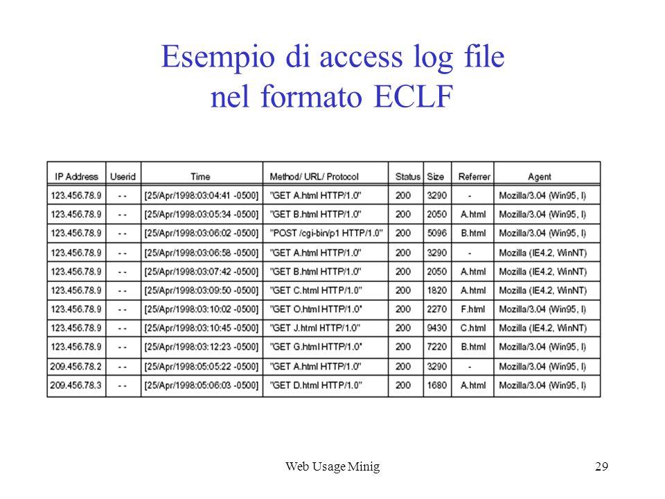 Web Usage Minig29 Esempio di access log file nel formato ECLF