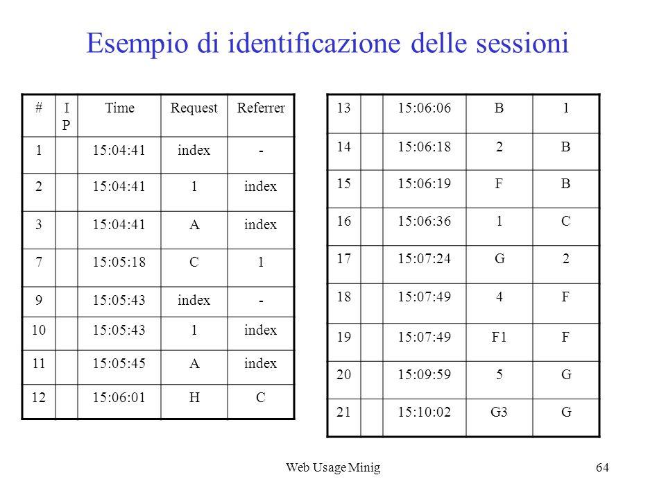 Web Usage Minig64 Esempio di identificazione delle sessioni #IPIP TimeRequestReferrer 115:04:41index- 215:04:411index 315:04:41Aindex 715:05:18C1 915: