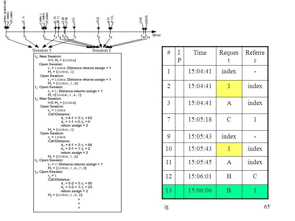 Web Usage Minig65 #IPIP TimeReques t Referre r 115:04:41index- 215:04:411index 315:04:41Aindex 715:05:18C1 915:05:43index- 1015:05:431index 1115:05:45